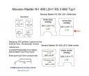 Movano Master NV 400 L2/H1 Laderaumverkleidung Seite links vorne einteilig Teil 1