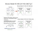 Movano Master NV 400 L2/H1 Laderaumverkleidung Seite links einteilig Teil 2