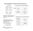 Movano Master NV 400 L2/H2 Laderaumverkleidung Seite hinten links oben Teil 2B